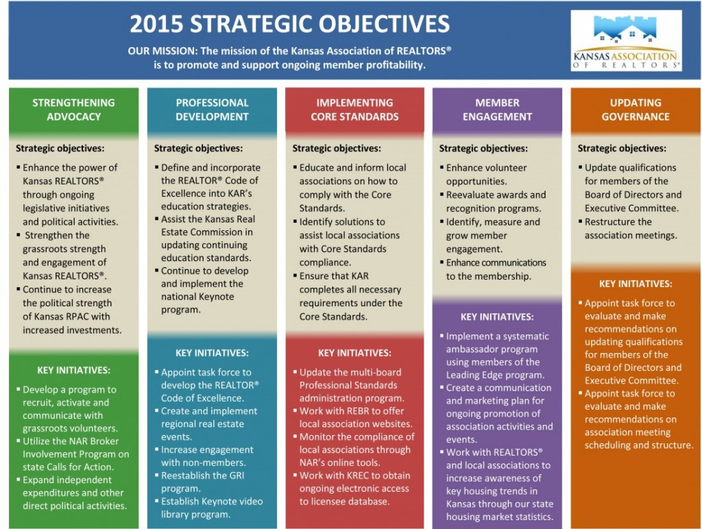 2015 KAR Strategic Plan - Kansas Association of REALTORS®