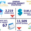 Kansas Housing Market Stats – November 2015