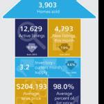 Kansas Housing Market Stats – July 2016