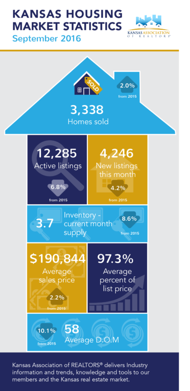 Kansas Housing Market Statistics