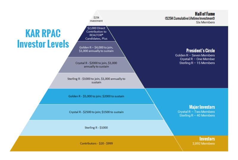 KAR RPAC Investor Levels