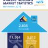 Kansas Housing Market Stats – November 2016