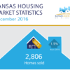 Kansas Housing Market Stats – December 2016