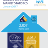 Kansas Housing Market Stats – January 2017