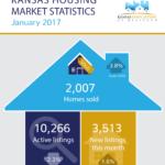 Kansas Housing Market Stats – January 2017