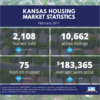 Kansas Housing Market Stats – February 2017