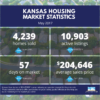 Kansas Housing Market Stats – May 2017