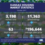 Kansas Housing Market Stats – October 2017