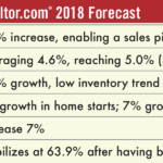 Big Shifts In The Housing Market Expected In 2018   REAL Trends