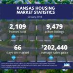 Kansas Housing Market Stats – January 2018