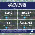 Kansas Housing Market Stats – May 2018