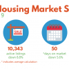Kansas Housing Market Stats – September 2019