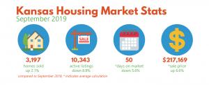 Sept 2019 Housing Market Stats