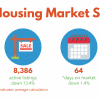 Kansas Housing Market Stats – January 2020